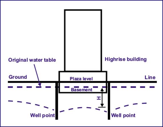 Biodos Dewatering System